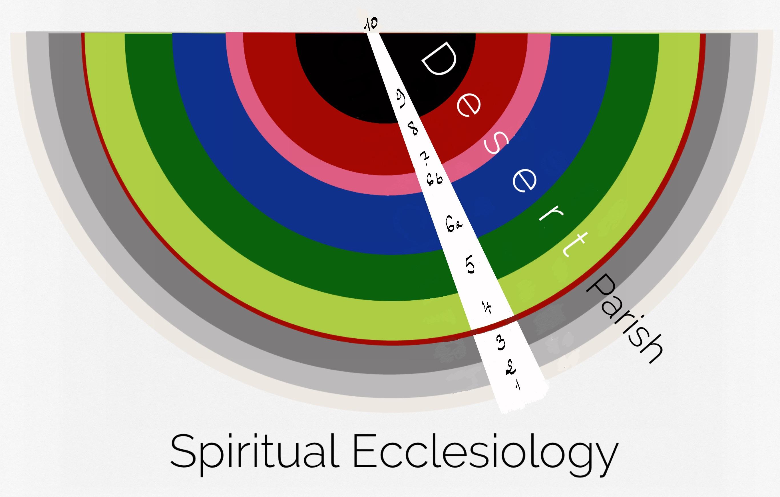 spiritual ecclesiology