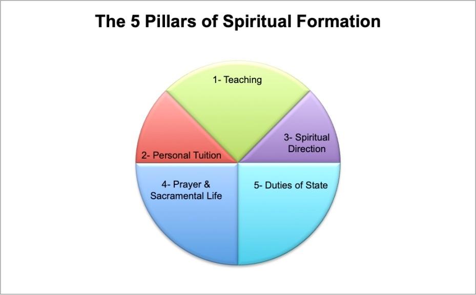 5 Pillars of Spiritual Formation