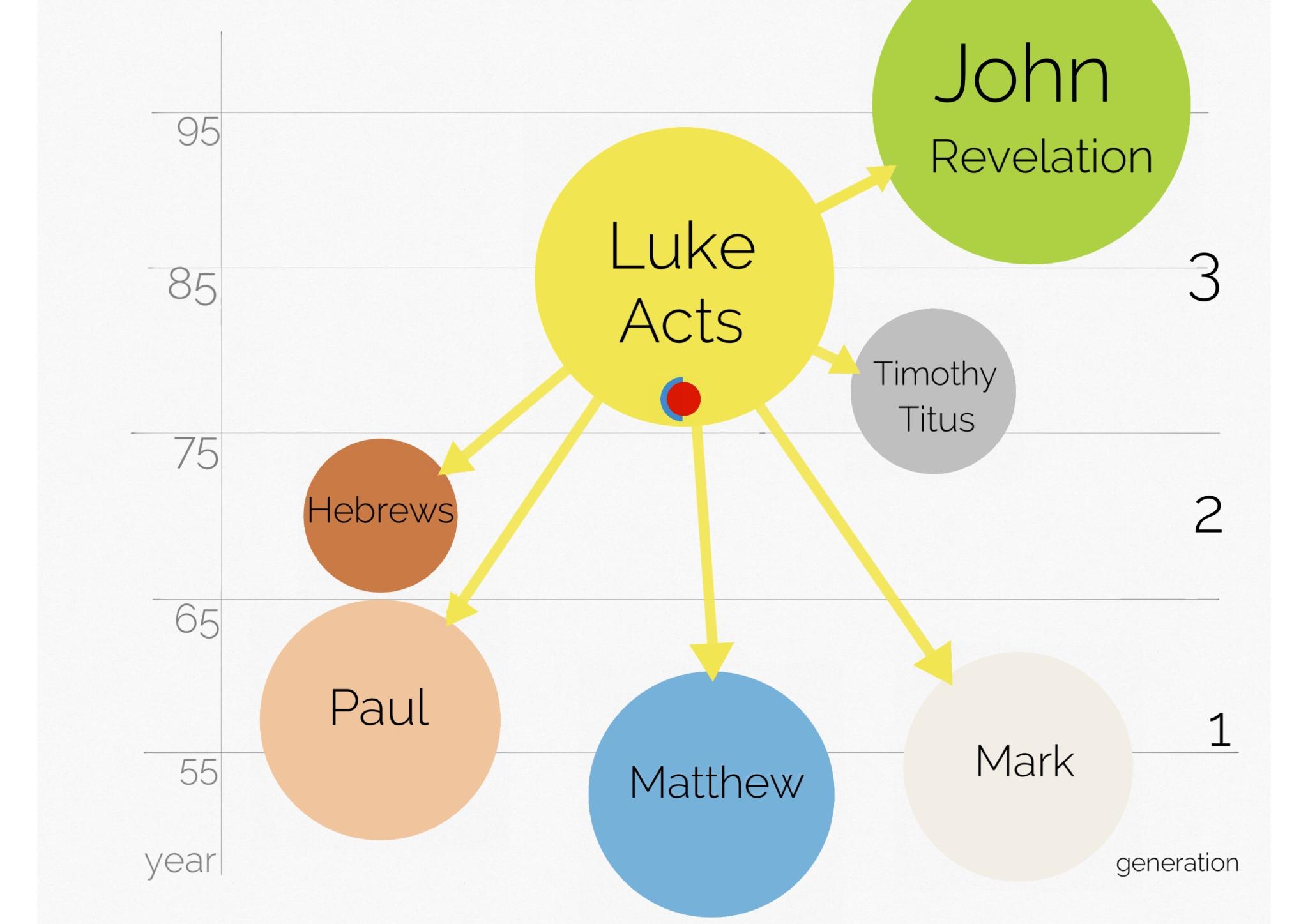 16- Luke vs NT